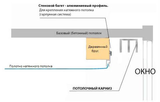 Внутренний край потолочного карниза должен приходится на край подоконника +10-20 мм