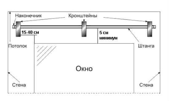 Схема для установки карниза