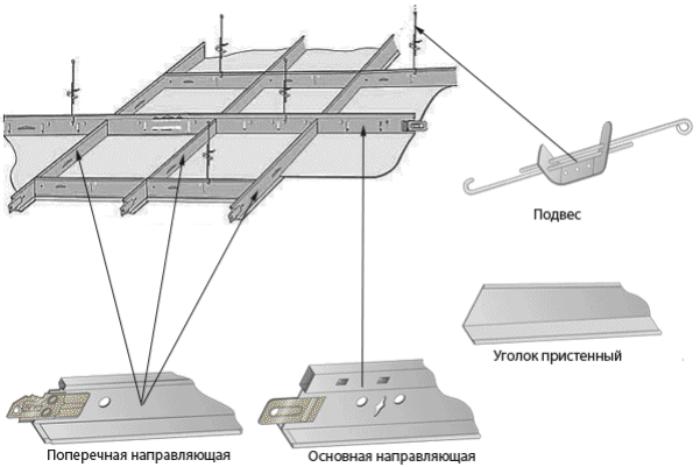 Конструкция потолка Амстронг позволяет закрепить кронштейны без сверления