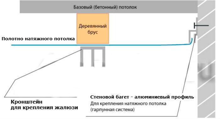 На схеме подробно показано, как правильно сделать закладную для установки кронштейнов
