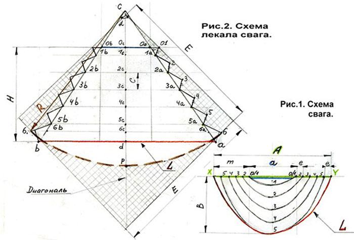 Схема изготовления свага